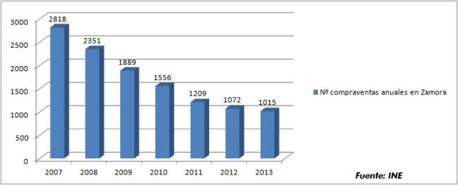En los años 2012 y 2013 el número de compraventas anuales en Zamora minoró su caida respecto a años anteriores