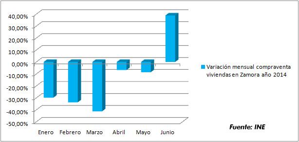 Exceptuando Junio, en los 5 primeros meses del año 2014 se han producido menos compraventas
