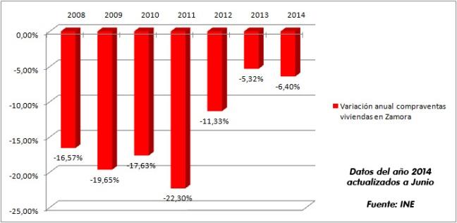 En lo que va de año 2014 (datos hasta junio) el número medio de compraventas mensual, respecto al año 2013, de momento está a la baja. ¿Acabará el año con subidas?
